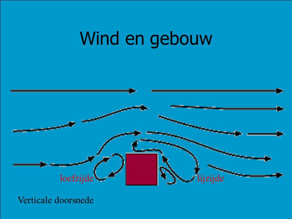 Wind en gebouw Verticale doorsnede loefzijdelijzijde