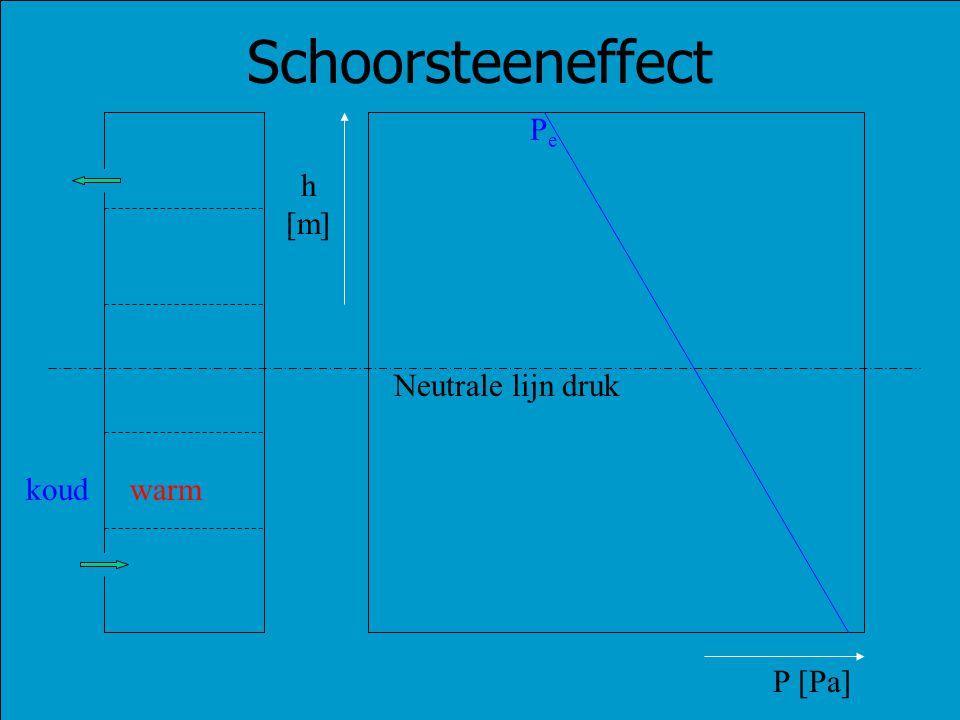 PePe warmkoud Neutrale lijn druk Schoorsteeneffect P [Pa] h [m]