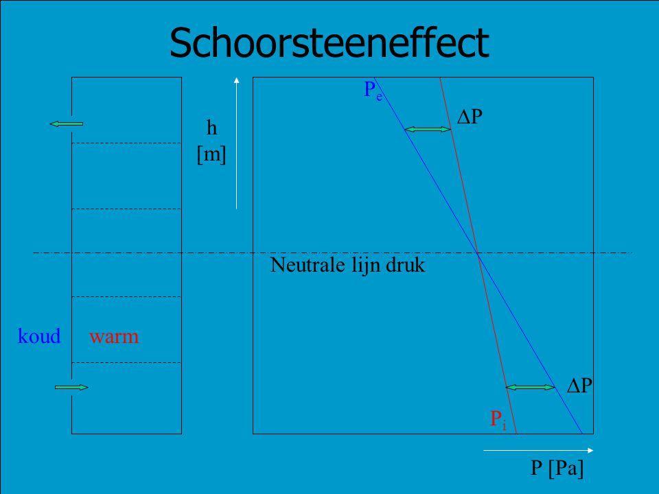 PiPi PePe warmkoud Neutrale lijn druk PP PP Schoorsteeneffect P [Pa] h [m]