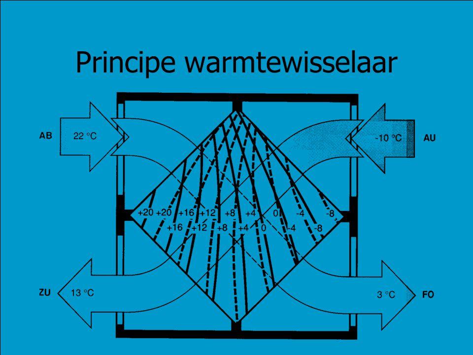 Principe warmtewisselaar