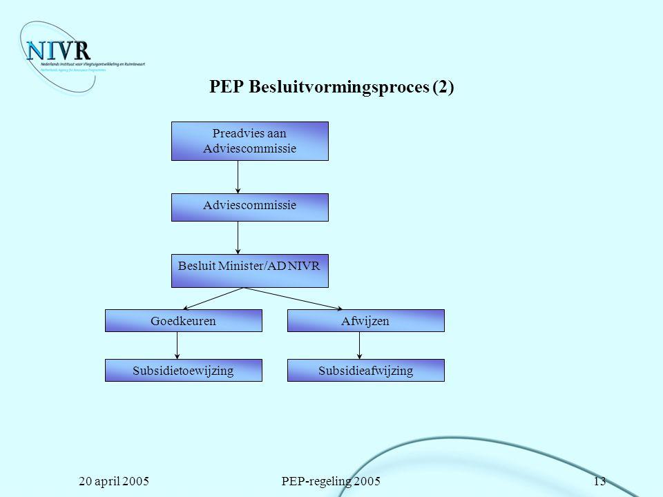 20 april 2005PEP-regeling 200513 PEP Besluitvormingsproces (2) Adviescommissie Goedkeuren Besluit Minister/AD NIVR Afwijzen SubsidietoewijzingSubsidie