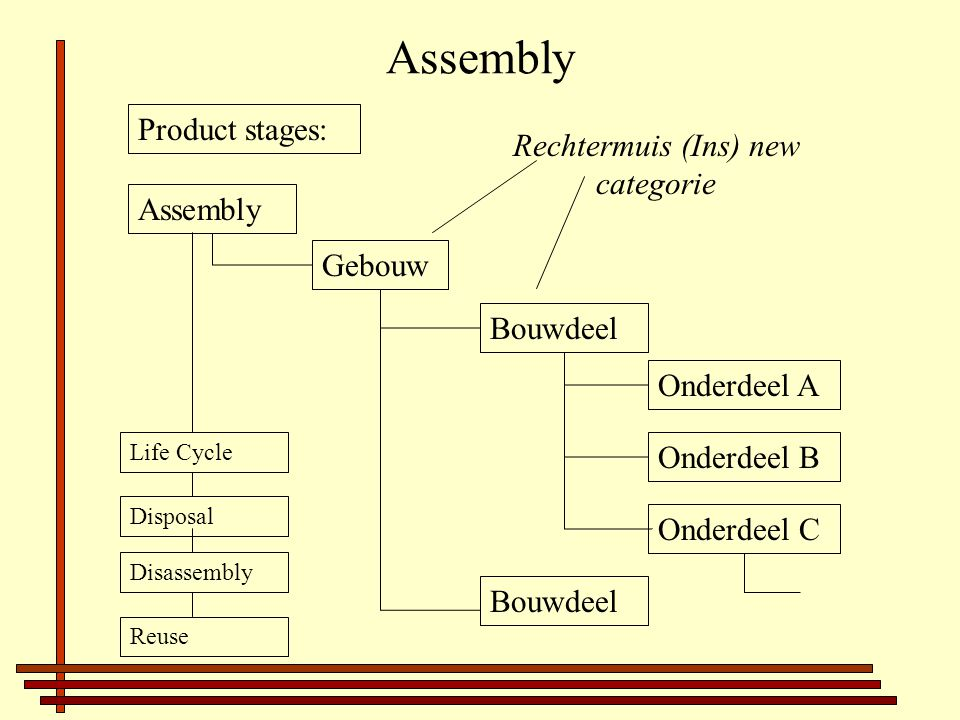 Assembly Product stages: Assembly Disposal Life Cycle Disassembly Reuse Bouwdeel Onderdeel A Onderdeel B Onderdeel C Gebouw Bouwdeel Rechtermuis (Ins) new categorie