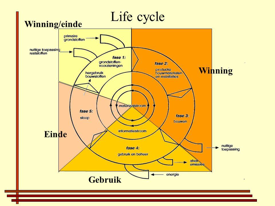 Life cycle Einde Gebruik Winning Winning/einde