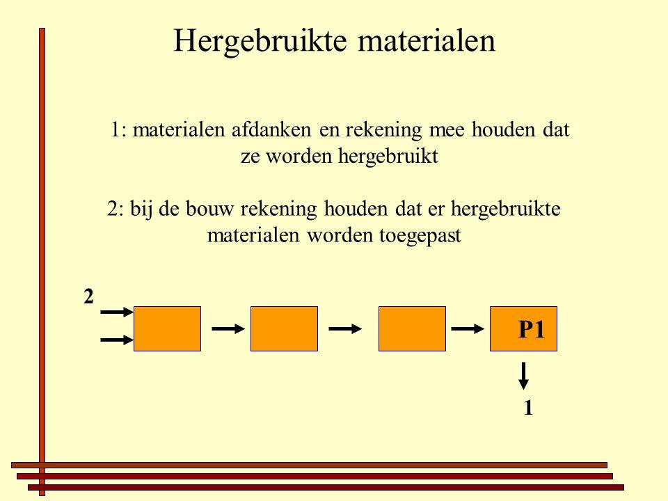 Hergebruikte materialen 1: materialen afdanken en rekening mee houden dat ze worden hergebruikt 2: bij de bouw rekening houden dat er hergebruikte materialen worden toegepast P1 1 2