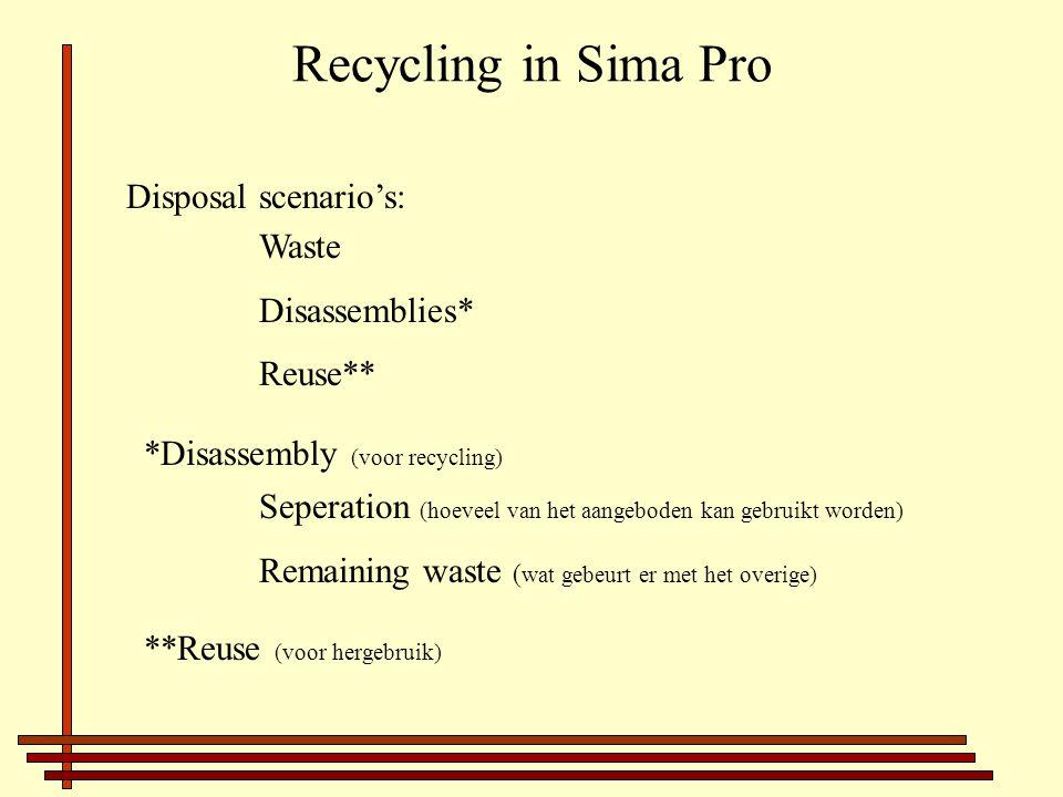 Recycling in Sima Pro Disposal scenario's: Waste Disassemblies* Reuse** *Disassembly (voor recycling) Seperation (hoeveel van het aangeboden kan gebruikt worden) Remaining waste ( wat gebeurt er met het overige) **Reuse (voor hergebruik)