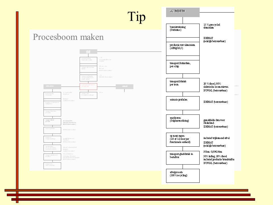 Tip Procesboom maken
