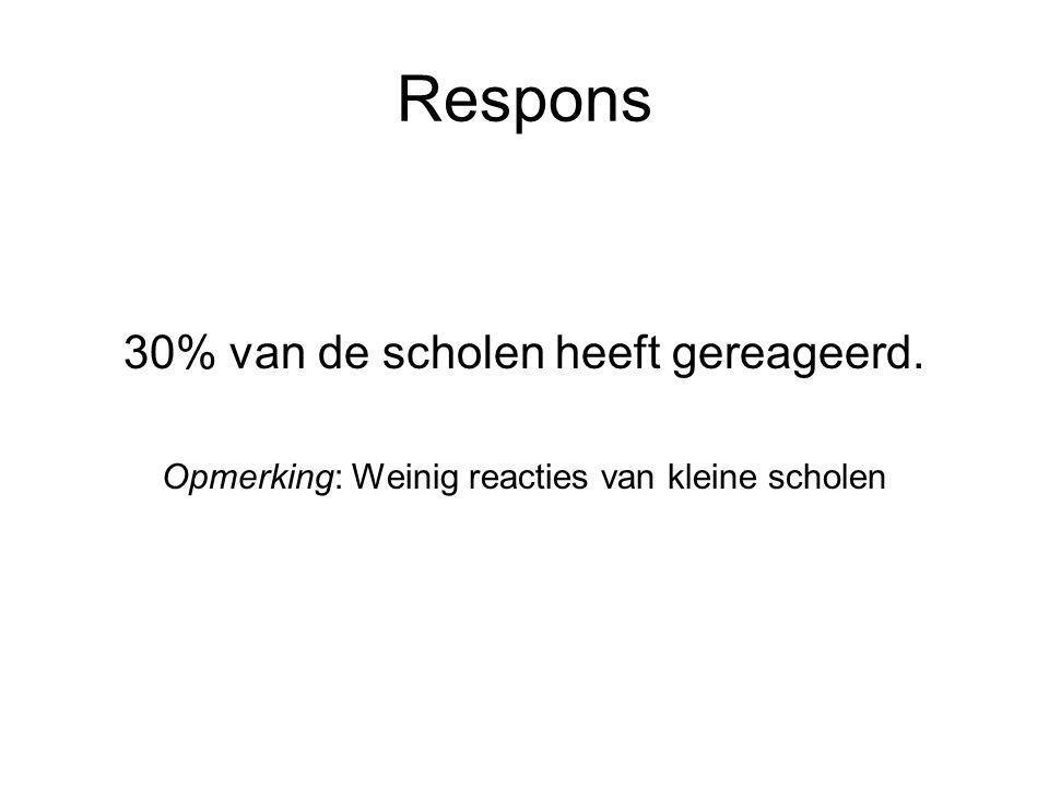 Respons 30% van de scholen heeft gereageerd. Opmerking: Weinig reacties van kleine scholen