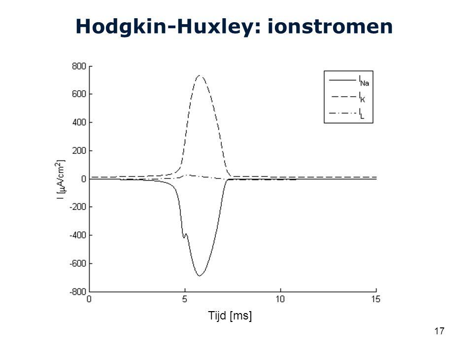 Cardiovascular Research Institute Maastricht (CARIM) 17 Hodgkin-Huxley: ionstromen Tijd [ms]