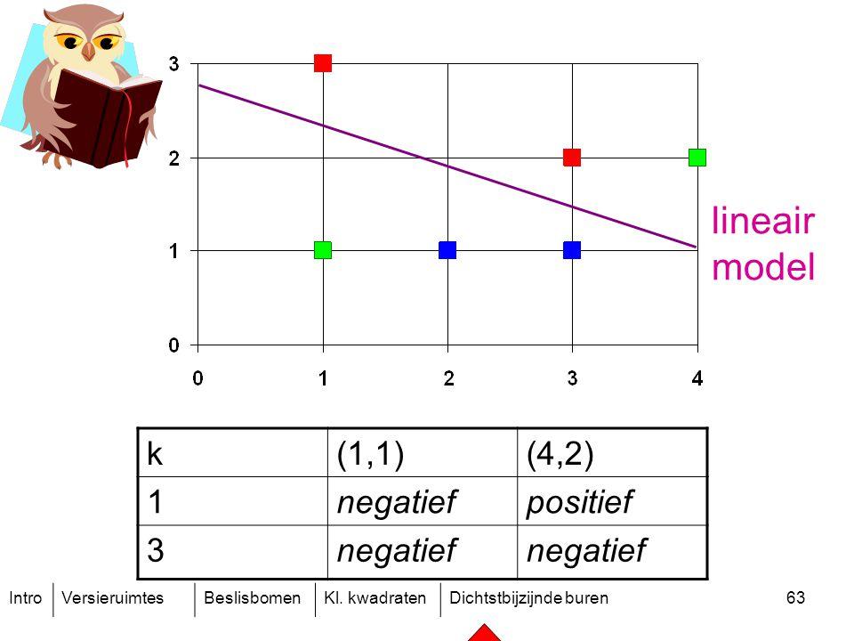IntroVersieruimtesBeslisbomenKl. kwadratenDichtstbijzijnde buren63 k(1,1)(4,2) 1negatiefpositief 3negatief lineair model