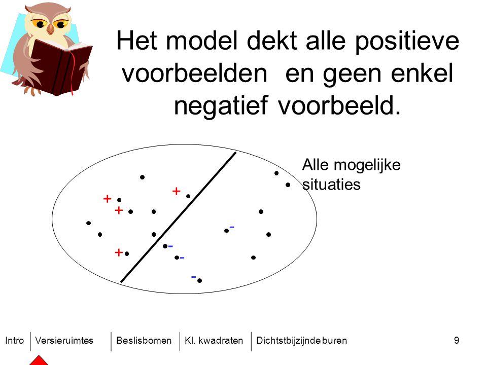 IntroVersieruimtesBeslisbomenKl. kwadratenDichtstbijzijnde buren9 Het model dekt alle positieve voorbeelden en geen enkel negatief voorbeeld. + + + +