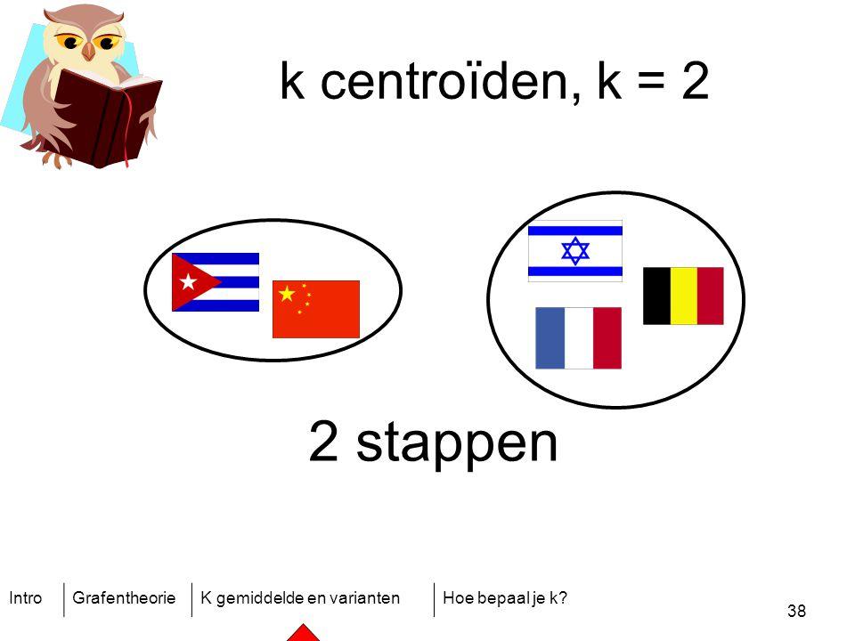 IntroGrafentheorieK gemiddelde en variantenHoe bepaal je k? 38 k centroïden, k = 2 2 stappen