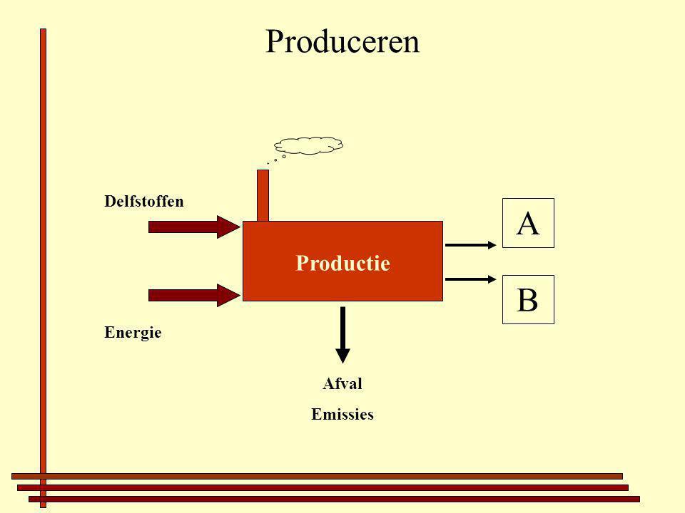 Produceren A B Energie Delfstoffen Afval Emissies Productie