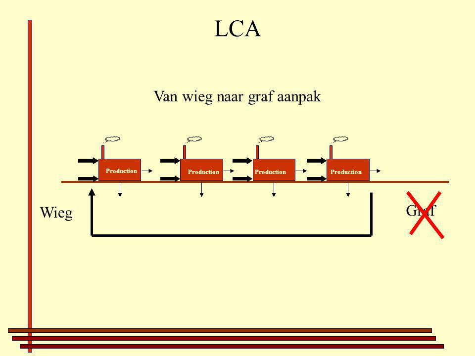 LCA Van wieg naar graf aanpak Wieg Graf Production