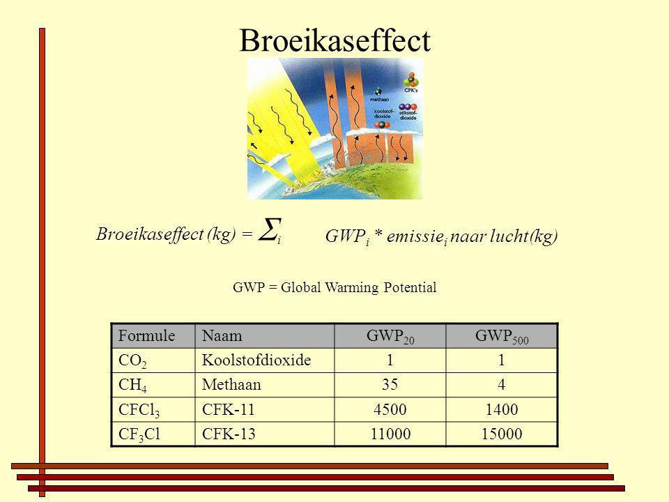 Broeikaseffect Broeikaseffect (kg) =  i GWP i * emissie i naar lucht(kg) GWP = Global Warming Potential FormuleNaamGWP 20 GWP 500 CO 2 Koolstofdioxide11 CH 4 Methaan354 CFCl 3 CFK-1145001400 CF 3 ClCFK-131100015000