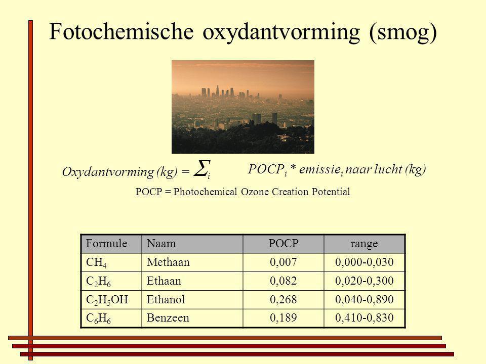 Fotochemische oxydantvorming (smog) Oxydantvorming (kg) =  i POCP i * emissie i naar lucht (kg) POCP = Photochemical Ozone Creation Potential FormuleNaamPOCPrange CH 4 Methaan0,0070,000-0,030 C2H6C2H6 Ethaan0,0820,020-0,300 C 2 H 5 OHEthanol0,2680,040-0,890 C6H6C6H6 Benzeen0,1890,410-0,830