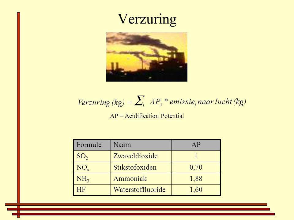 Verzuring Verzuring (kg) =  i AP i * emissie i naar lucht (kg) AP = Acidification Potential FormuleNaamAP SO 2 Zwaveldioxide1 NO x Stikstofoxiden0,70 NH 3 Ammoniak1,88 HFWaterstoffluoride1,60