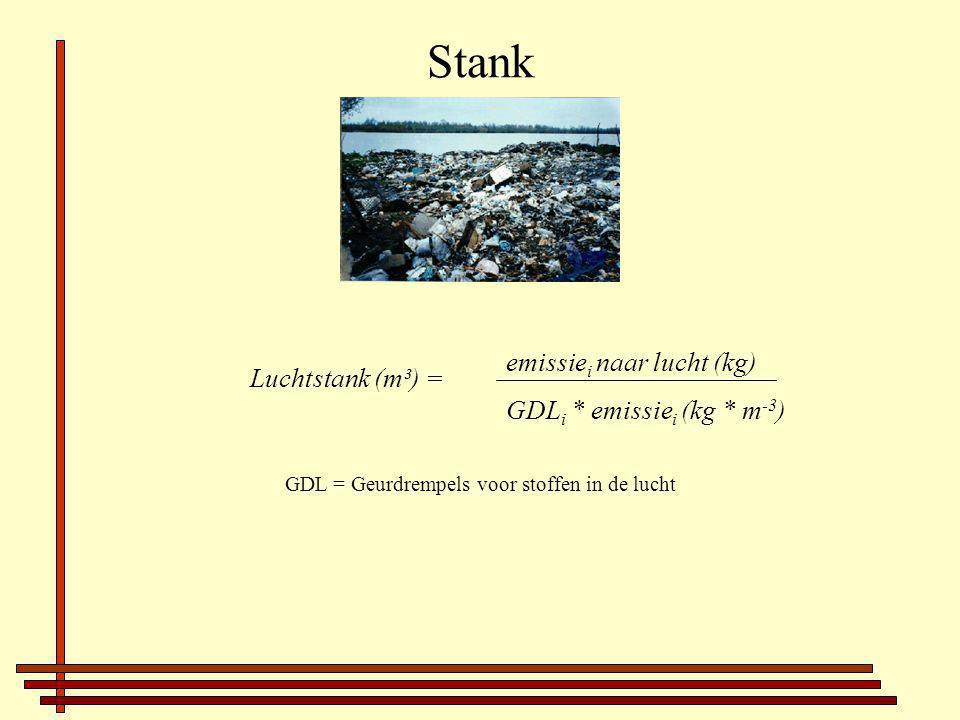Stank GDL = Geurdrempels voor stoffen in de lucht Luchtstank (m³) = emissie i naar lucht (kg) GDL i * emissie i (kg * m -3 )