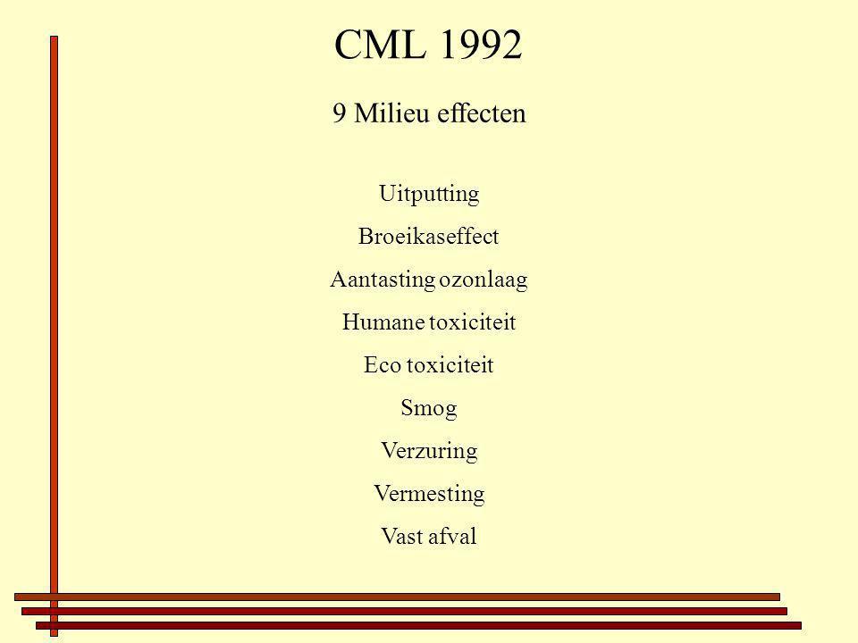CML 1992 9 Milieu effecten Uitputting Broeikaseffect Aantasting ozonlaag Humane toxiciteit Eco toxiciteit Smog Verzuring Vermesting Vast afval