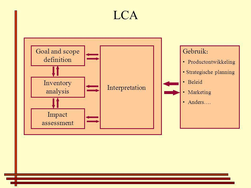 LCA Goal and scope definition Inventory analysis Impact assessment Interpretation Gebruik : Productontwikkeling Strategische planning Beleid Marketing Anders….