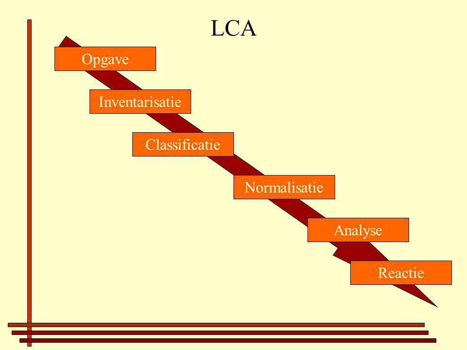 LCA Inventarisatie Opgave Classificatie Normalisatie Analyse Reactie