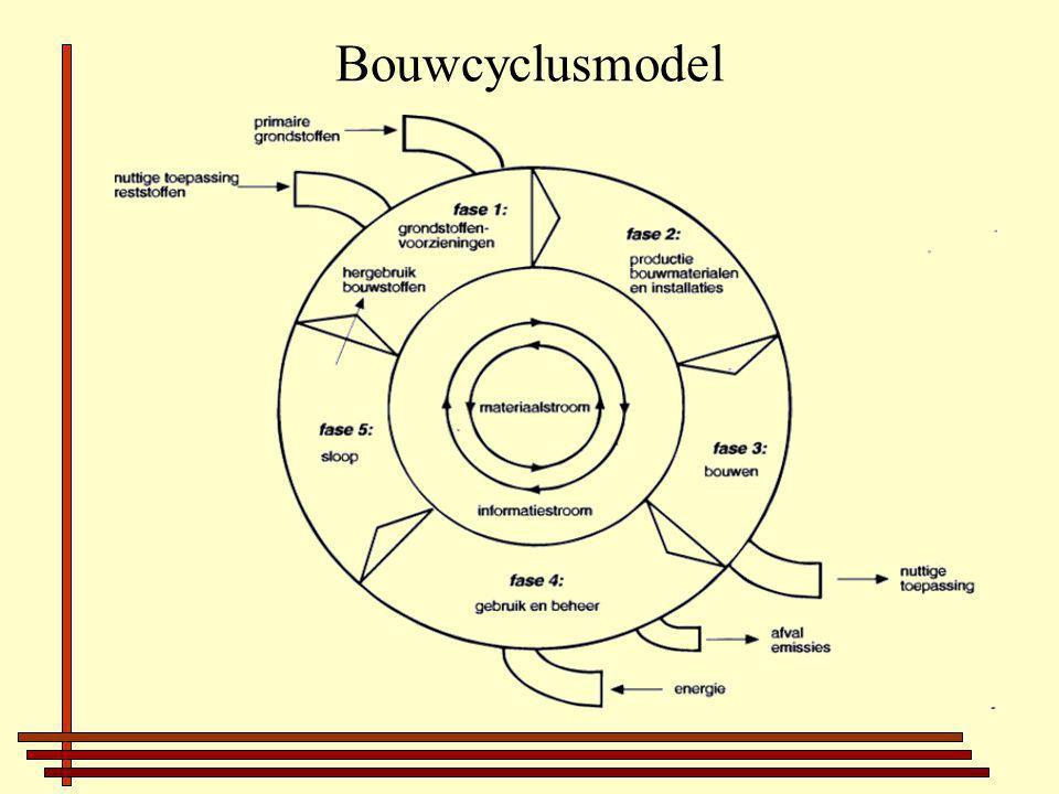 Bouwcyclusmodel