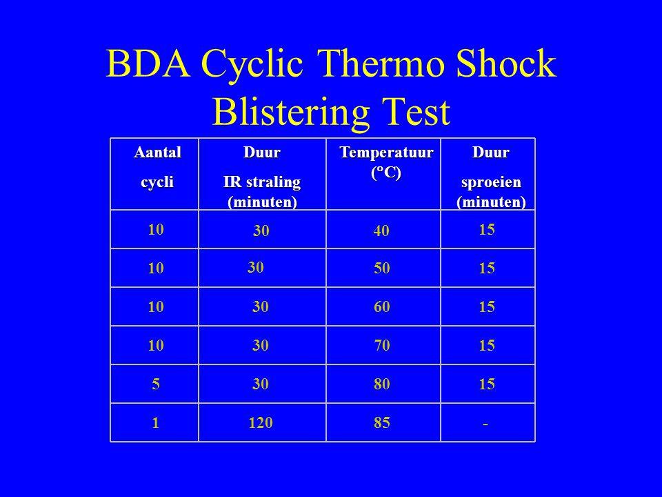BDA Cyclic Thermo Shock Blistering Test AantalcycliDuur IR straling (minuten) Temperatuur (  C) Duur sproeien (minuten) 10 5 1 30 120 30 40 60 70 80 85 50 15 -