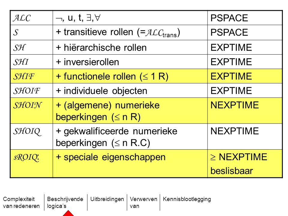 Complexiteit van redeneren Beschrijvende logica's UitbreidingenVerwerven van Kennisblootlegging ALC , u, t, ,  PSPACE S + transitieve rollen (= ALC