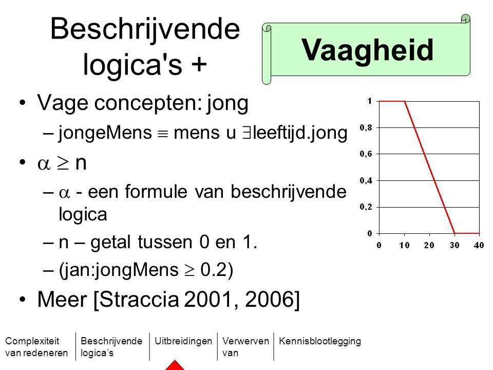 Complexiteit van redeneren Beschrijvende logica's UitbreidingenVerwerven van Kennisblootlegging Beschrijvende logica's + Vage concepten: jong –jongeMe
