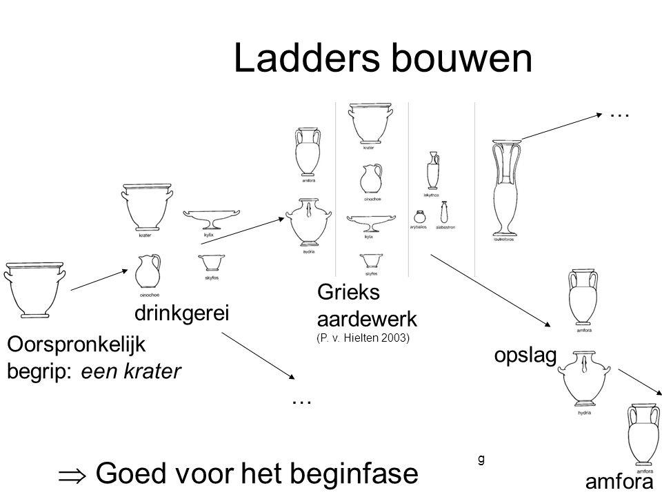 Complexiteit van redeneren Beschrijvende logica's UitbreidingenVerwerven van Kennisblootlegging  Goed voor het beginfase Ladders bouwen Oorspronkelij