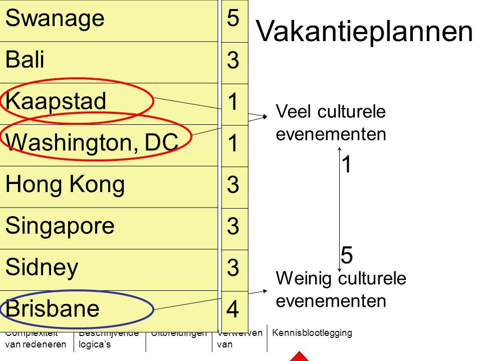 Complexiteit van redeneren Beschrijvende logica's UitbreidingenVerwerven van Kennisblootlegging Vakantieplannen Veel culturele evenementen Weinig cult