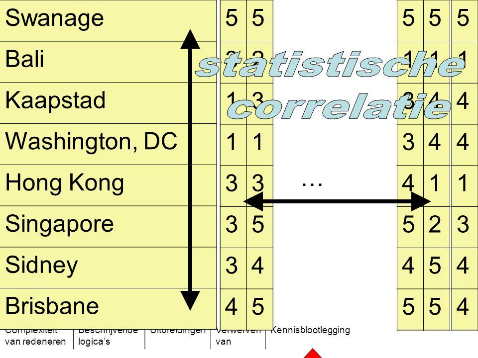 Complexiteit van redeneren Beschrijvende logica's UitbreidingenVerwerven van Kennisblootlegging Swanage Bali Kaapstad Washington, DC Hong Kong Singapo