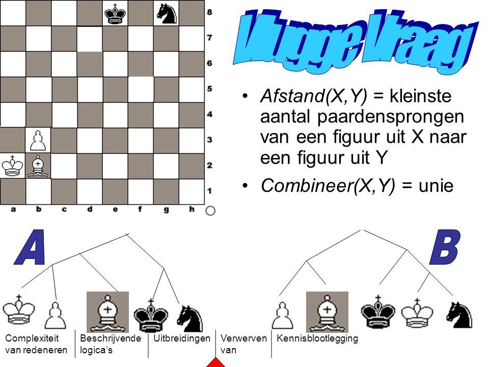 Complexiteit van redeneren Beschrijvende logica's UitbreidingenVerwerven van Kennisblootlegging Afstand(X,Y) = kleinste aantal paardensprongen van een