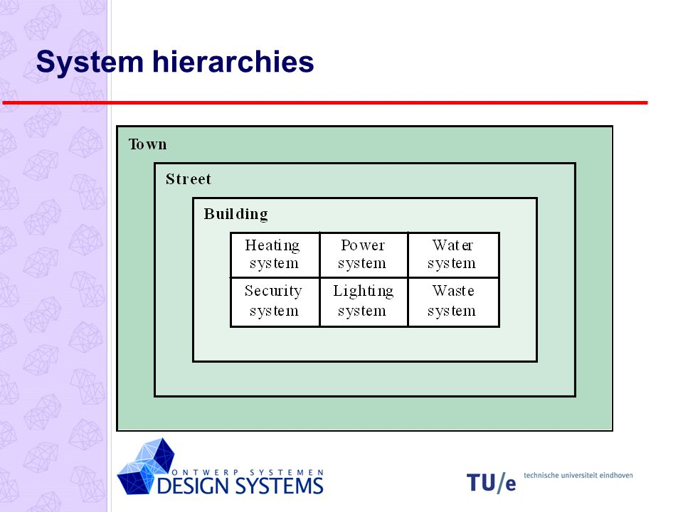 System hierarchies