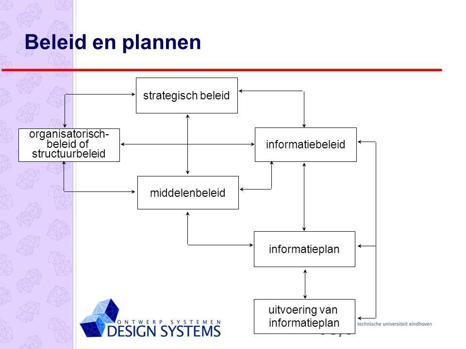 strategisch beleid informatiebeleid uitvoering van informatieplan informatieplan middelenbeleid organisatorisch- beleid of structuurbeleid Beleid en plannen