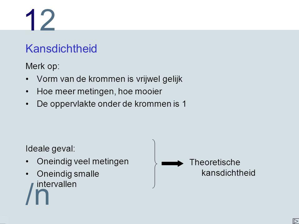 1212 /n Kansdichtheid Merk op: Vorm van de krommen is vrijwel gelijk Hoe meer metingen, hoe mooier De oppervlakte onder de krommen is 1 Ideale geval: