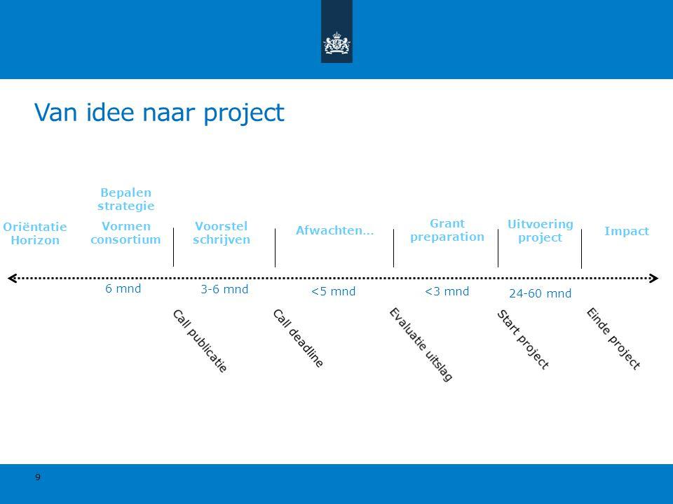 9 Oriëntatie Horizon Bepalen strategie Vormen consortium Voorstel schrijven Afwachten… Grant preparation Uitvoering project Impact Van idee naar proje
