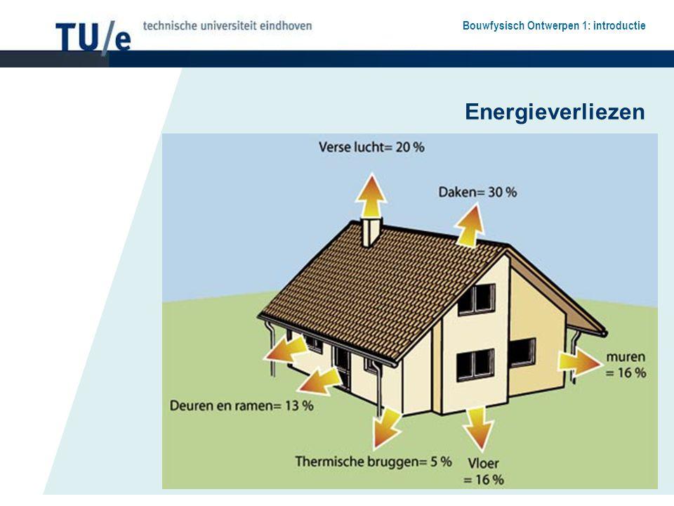 Bouwfysisch Ontwerpen 1: introductie Energiegebruik Minimaliseren Thermische isolatie en kierdichting Warmteterugwinning Compact bouwen Zoneren Oriënteren Actief of passief gebruik van energie Zon