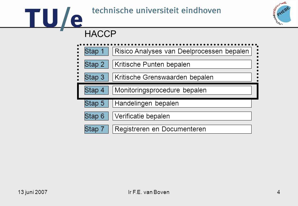 13 juni 2007Ir F.E. van Boven4 HACCP Stap 1 Stap 2 Stap 3 Stap 4 Stap 5 Stap 6 Stap 7 Risico Analyses van Deelprocessen bepalen Kritische Punten bepal