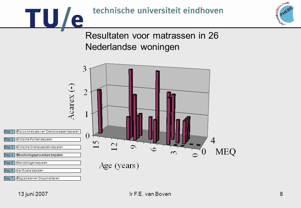 13 juni 2007Ir F.E. van Boven8 Resultaten voor matrassen in 26 Nederlandse woningen 4 0MEQ Stap 1 Stap 2 Stap 3 Stap 4 Stap 5 Stap 6 Stap 7 Risico Ana