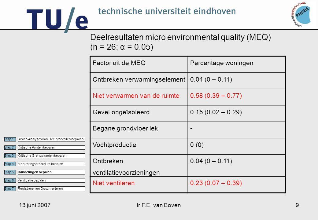 13 juni 2007Ir F.E. van Boven9 Deelresultaten micro environmental quality (MEQ) (n = 26; α = 0.05) Factor uit de MEQPercentage woningen Ontbreken verw