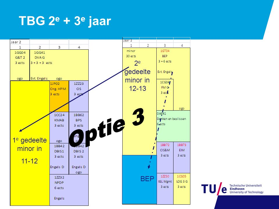 TBG 2 e + 3 e jaar 1 e gedeelte minor in 11-12 2 e gedeelte minor in 12-13 BEP