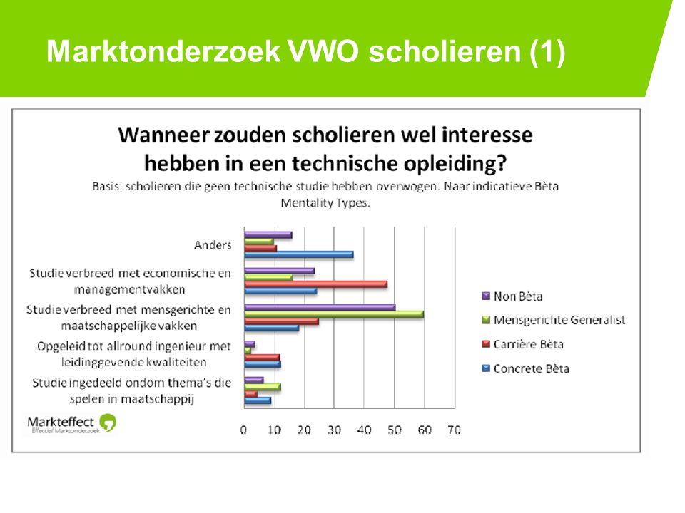 Marktonderzoek VWO scholieren (1) PAGE 1125-7-2014