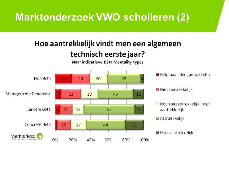 Marktonderzoek VWO scholieren (2) PAGE 1225-7-2014