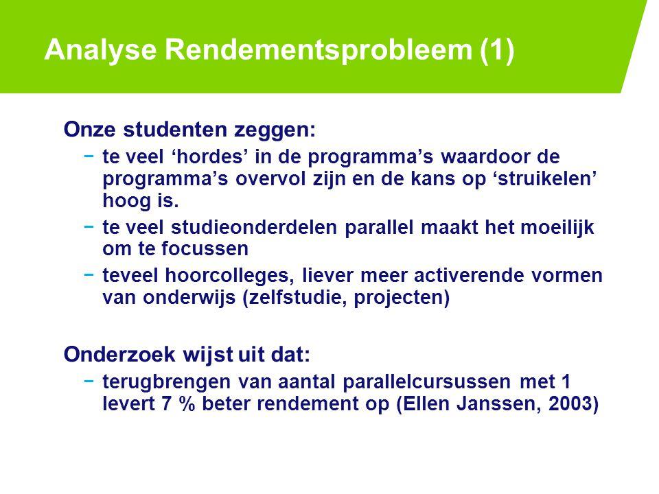 Analyse Rendementsprobleem (1) Onze studenten zeggen: −te veel 'hordes' in de programma's waardoor de programma's overvol zijn en de kans op 'struikelen' hoog is.