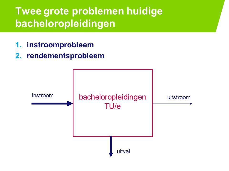 Twee grote problemen huidige bacheloropleidingen 1.instroomprobleem 2.rendementsprobleem bacheloropleidingen TU/e uitval instroom uitstroom