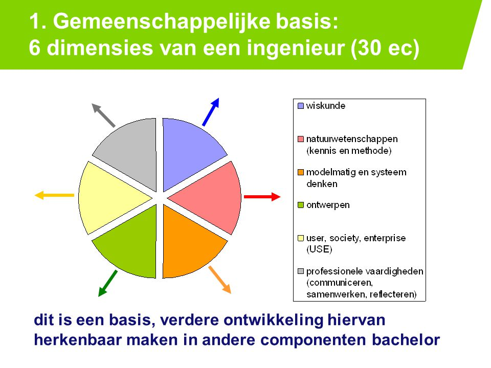 1. Gemeenschappelijke basis: 6 dimensies van een ingenieur (30 ec) PAGE 2125-7-2014 dit is een basis, verdere ontwikkeling hiervan herkenbaar maken in