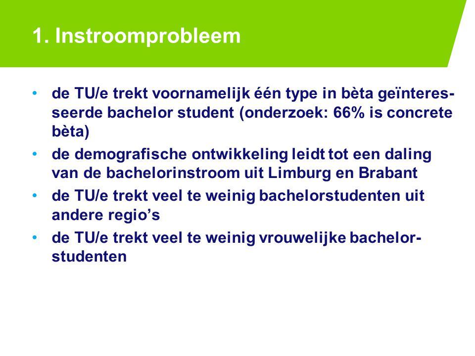 1. Instroomprobleem de TU/e trekt voornamelijk één type in bèta geïnteres- seerde bachelor student (onderzoek: 66% is concrete bèta) de demografische