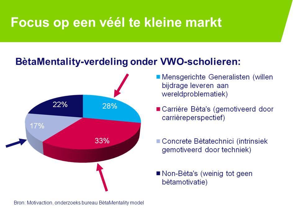 Focus op een véél te kleine markt BètaMentality-verdeling onder VWO-scholieren: PAGE 325-7-2014 Bron: Motivaction, onderzoeks bureau BètaMentality model
