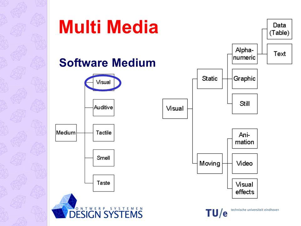 Multi Media Software Medium Prijs (f) Com- fort Gewicht (kg) Past in interieur.