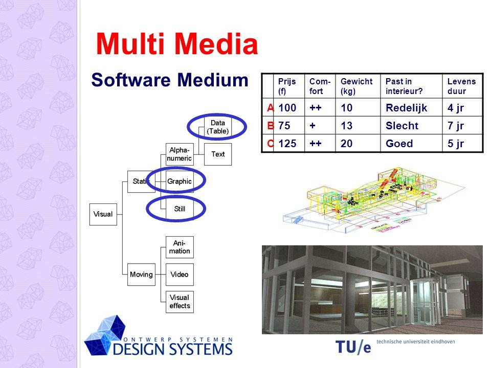 Multi Media Multi Media bij de presentatie Frontpage (html) Flash Quick Time VR Powerpoint …..